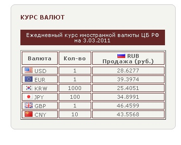 настройка Currency Converter Rub