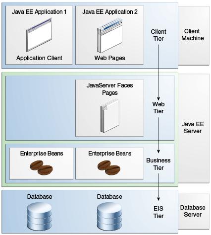 Архитектура Java EE